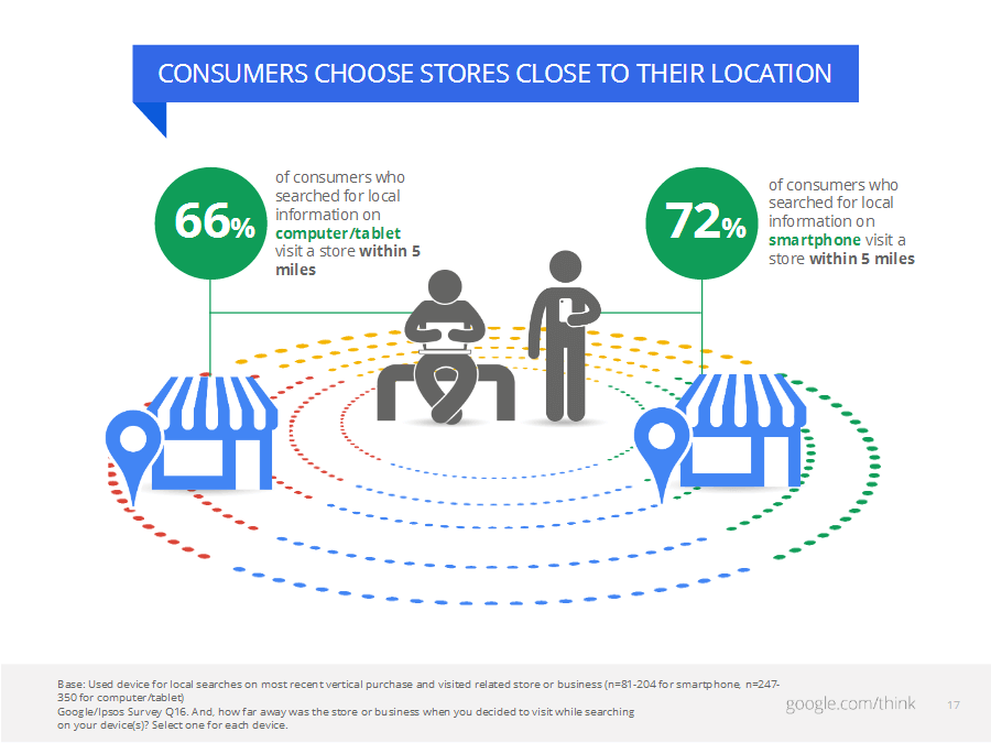 consumers-choose-stores-close-to-their-location