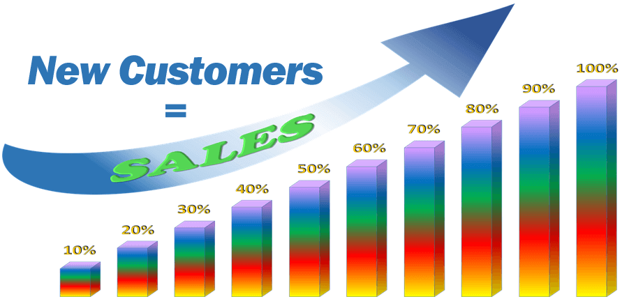 chart showing an increase in New Customer sales