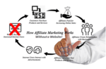 graphic depicting the steps on how affiliate marketing works