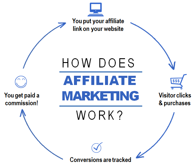 a graphic on how affilate marketing works for affiliates