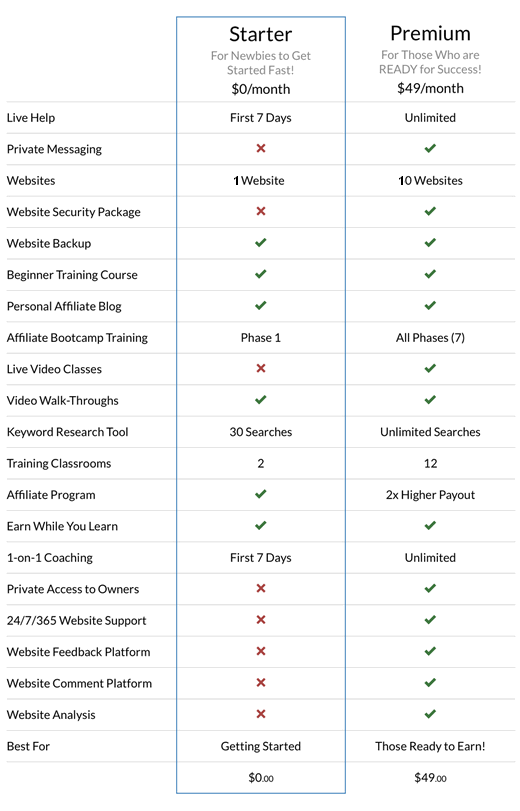 comparison table of 2 types of memberships