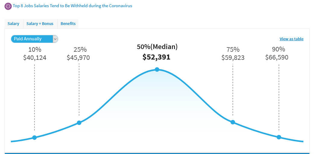 screen print of chart shown on salary.com for proofreaders